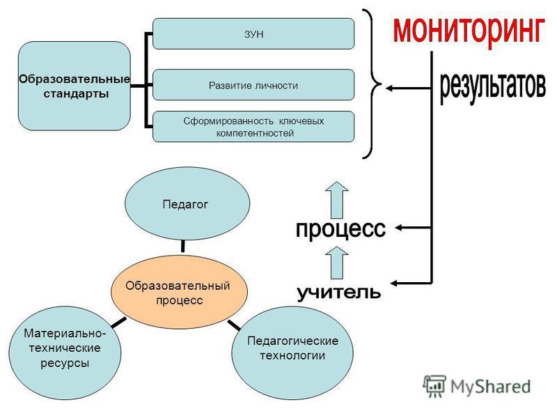 Образовательные стандарты ЗУН Развитие личности Сформированность ключевых компетентностей Образовательный процесс Педагог Педагогические технологии Материально- технические ресурсы
