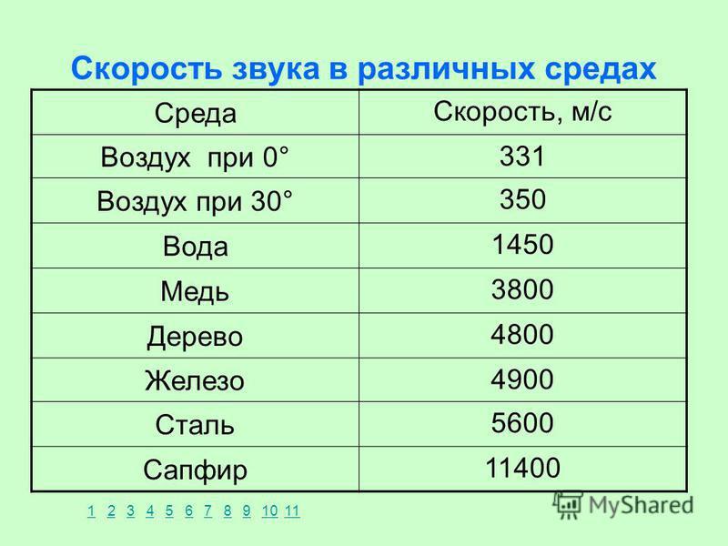 Скорость звука в различных средах Среда Скорость, м/с Воздух при 0° 331 Воздух при 30° 350 Вода 1450 Медь 3800 Дерево 4800 Железо 4900 Сталь 5600 Сапфир 11400 1234567891011
