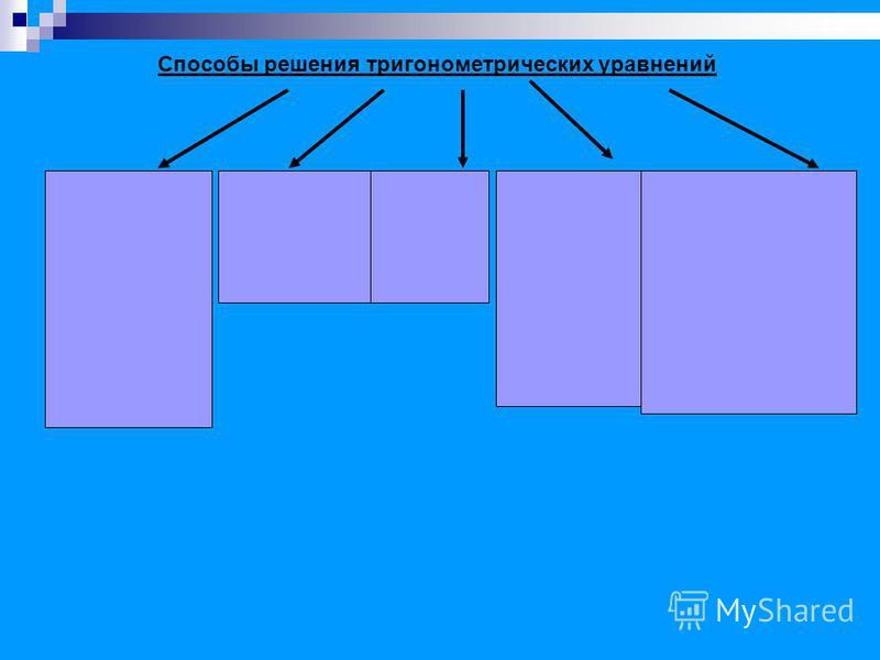Способы решения тригонометрических уравнений Разложение на множители (вынесение за скобку, формулы сокращённого умножения и пр.) Уравнения, приводимые к квадратным (введение переменной) Однород- ные уравнения Уравнения, решаемые с помощью введения вс