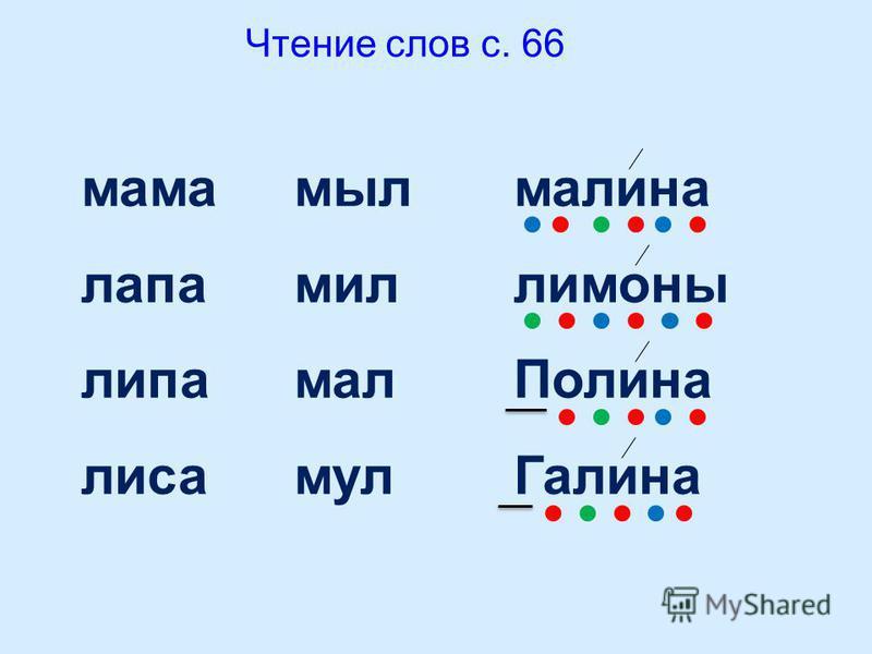 Чтение слов с. 66 мама лапа липа лиса мыл мил мал мул малина лимоны Полина Галина