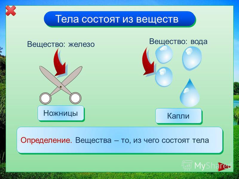 Тела состоят из веществ Вещество: железо Ножницы Капли Вещество: вода Определение. Вещества – то, из чего состоят тела