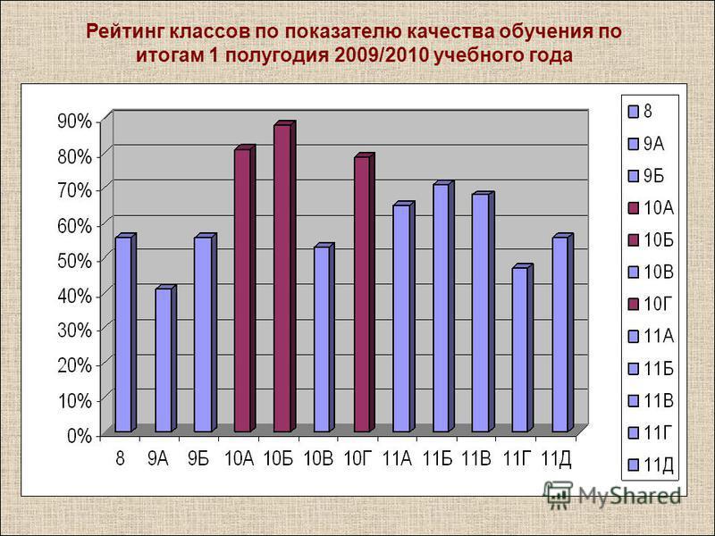 Рейтинг классов по показателю качества обучения по итогам 1 полугодия 2009/2010 учебного года