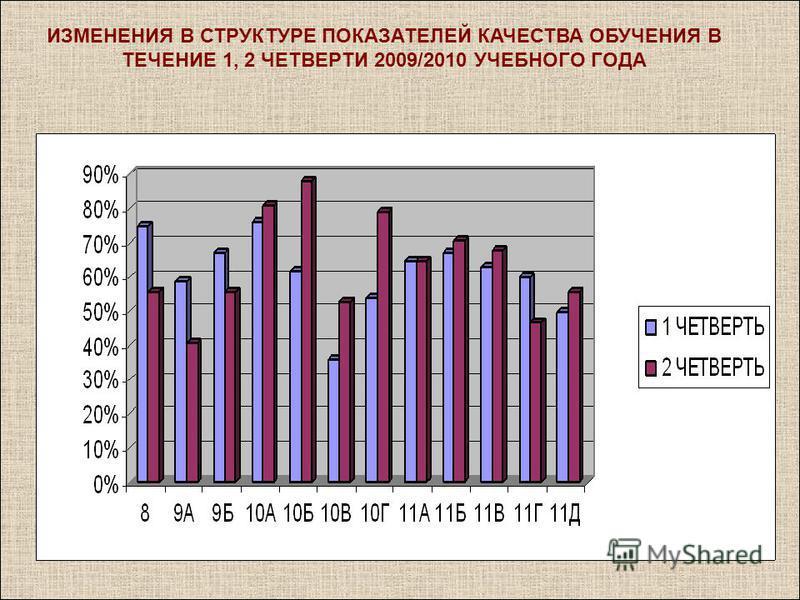ИЗМЕНЕНИЯ В СТРУКТУРЕ ПОКАЗАТЕЛЕЙ КАЧЕСТВА ОБУЧЕНИЯ В ТЕЧЕНИЕ 1, 2 ЧЕТВЕРТИ 2009/2010 УЧЕБНОГО ГОДА