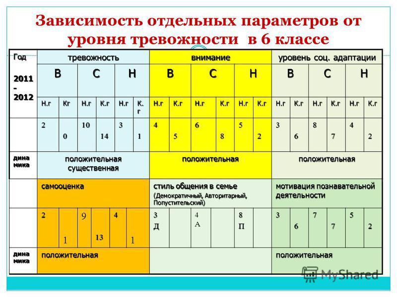 Зависимость отдельных параметров от уровня тревожности в 6 классе Год 2011 - 2012 тревожностьвнимание уровень соц. адаптации ВСНВСНВСН Н.г КгН.гК.гН.г К. г Н.гК.гН.гК.гН.гК.гН.гК.гН.гК.гН.гК.г 20101431456852368742 дина мика положительная существенная