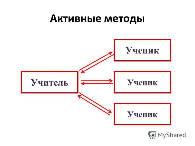 Активные методы Учитель Ученик