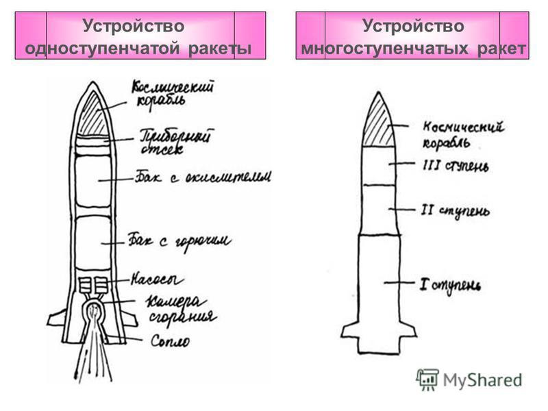 Устройство одноступенчатой ракеты Устройство многоступенчатых ракет