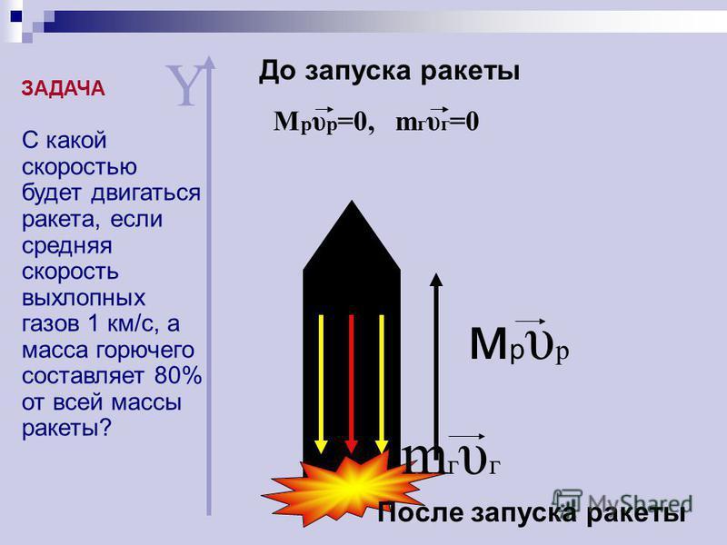 мрυрмрυр mгυгmгυг Y До запуска ракеты M р υ р =0, m г υ г =0 После запуска ракеты С какой скоростью будет двигаться ракета, если средняя скорость выхлопных газов 1 км/с, а масса горючего составляет 80% от всей массы ракеты? ЗАДАЧА