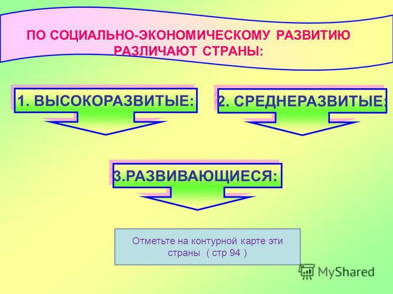 1. ВЫСОКОРАЗВИТЫЕ: 2. СРЕДНЕРАЗВИТЫЕ: ПО СОЦИАЛЬНО-ЭКОНОМИЧЕСКОМУ РАЗВИТИЮ РАЗЛИЧАЮТ СТРАНЫ: 3.РАЗВИВАЮЩИЕСЯ: Отметьте на контурной карте эти страны ( стр 94 )