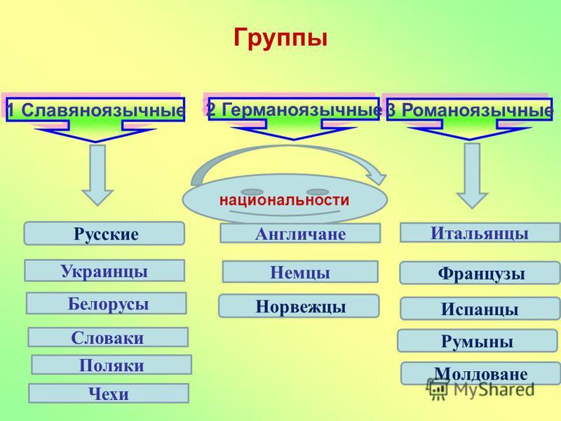 Группы 1 Славяноязычные 2 Германоязычные 3 Романоязычные национальности Русские Англичане Белорусы Украинцы Немцы Итальянцы Норвежцы Французы Словаки Испанцы Поляки Чехи Румыны Молдоване