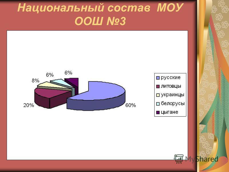 Национальный состав МОУ ООШ 3