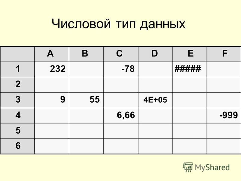 Числовой тип данных 6 5 -999 6,66 4 4Е+05 55 9 3 2 ##### -78 232 1 F E D C B A