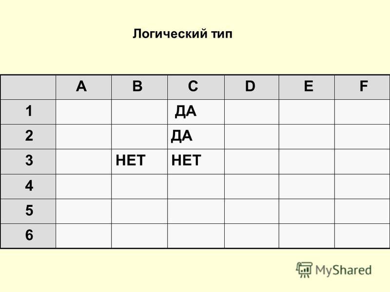 6 5 4 НЕТ 3 ДА 2 1 F E D C B A Логический тип