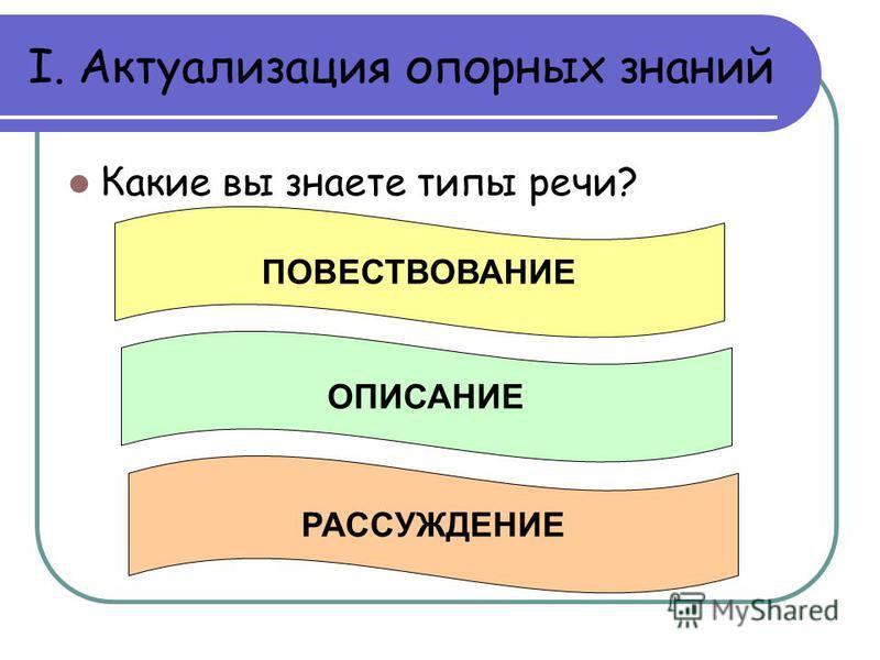 I. Актуализация опорных знаний Какие вы знаете типы речи? ПОВЕСТВОВАНИЕ ОПИСАНИЕ РАССУЖДЕНИЕ