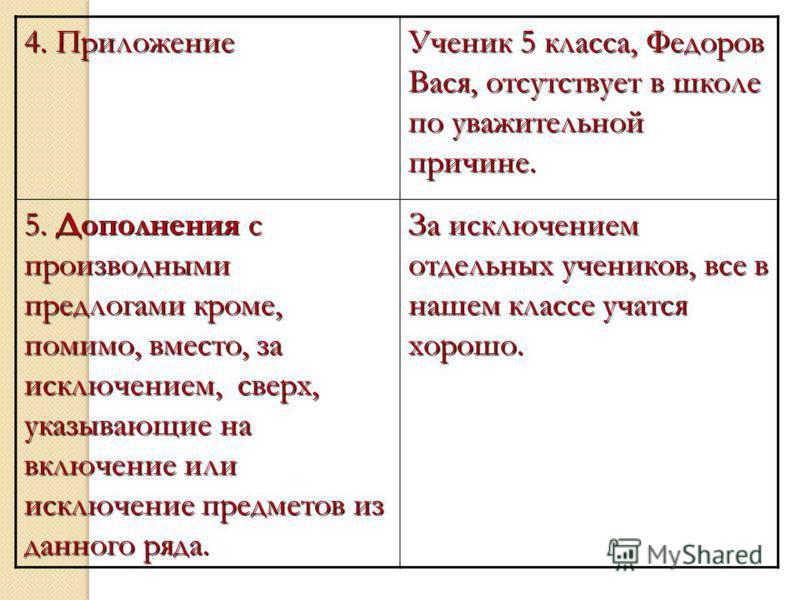 4. Приложение Ученик 5 класса, Федоров Вася, отсутствует в школе по уважительной причине. 5. Дополнения с производными предлогами кроме, помимо, вместо, за исключением, сверх, указывающие на включение или исключение предметов из данного ряда. За искл