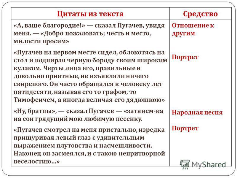 Цитаты из текста Средство « А, ваше благородие !» сказал Пугачев, увидя меня. « Добро пожаловать ; честь и место, милости просим » « Пугачев на первом месте сидел, облокотясь на стол и подпирая черную бороду своим широким кулаком. Черты лица его, пра