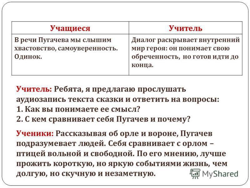 Учащиеся Учитель В речи Пугачева мы слышим хвастовство, самоуверенность. Одинок. Диалог раскрывает внутренний мир героя : он понимает свою обреченность, но готов идти до конца. Учитель : Ребята, я предлагаю прослушать аудиозапись текста сказки и отве