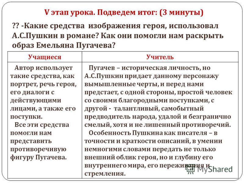 V этап урока. Подведем итог: (3 минуты) Учащиеся Учитель Автор использует такие средства, как портрет, речь героя, его диалоги с действующими лицами, а также его поступки. Все эти средства помогли нам представить противоречивую фигуру Пугачева. Пугач