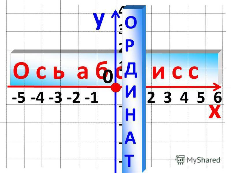 О с ь а б с ц и с с y x -5 -4 -3 -2 -1 1 2 3 4 5 6 4 3 2 1 -1 -2 -3 -4 0 О Р Д И Н А Т