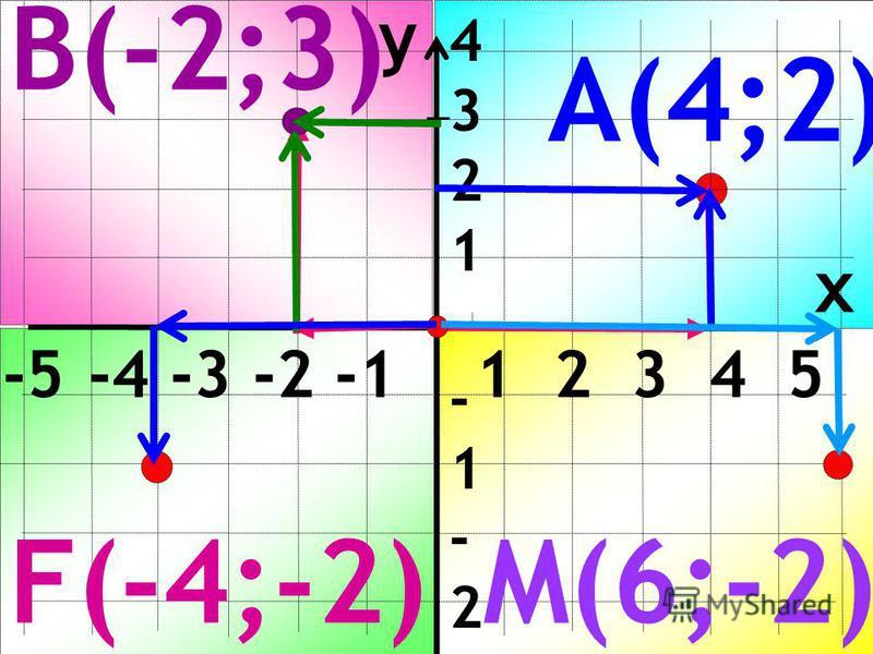 y x -5 -4 -3 -2 -1 1 2 3 4 5 4321-1-2-3-44321-1-2-3-4 А(4;2) В(-2;3) M(6;-2)F(-4;-2)