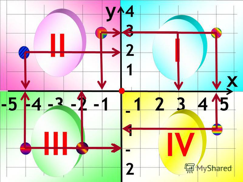 y x -5 -4 -3 -2 -1 1 2 3 4 5 4321-1-2-3-44321-1-2-3-4 I II III IV