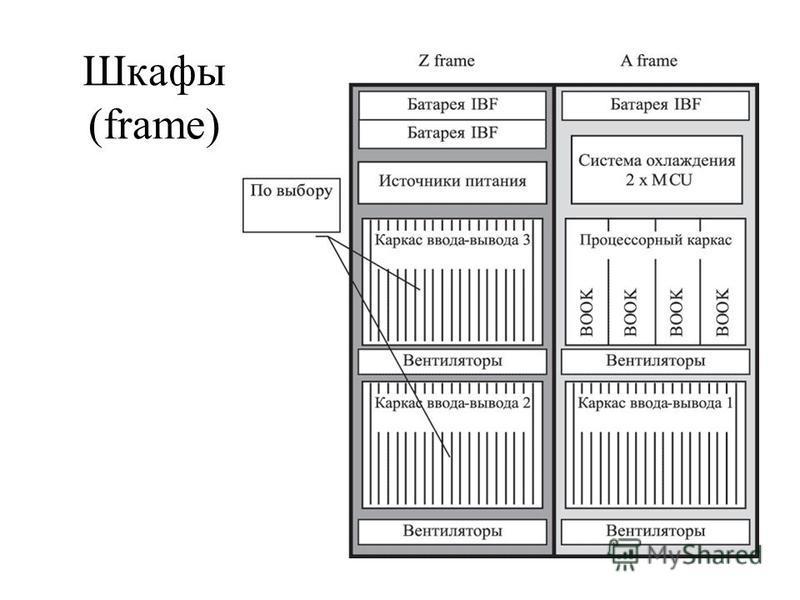 Шкафы (frame)