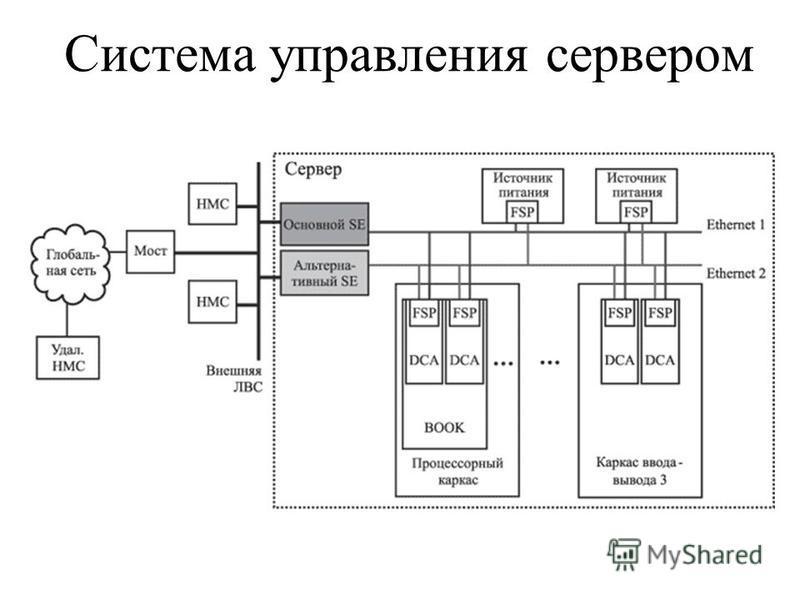 Система управления сервером