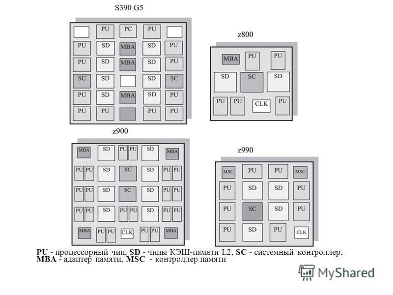 PU - процессорный чип, SD - чипы КЭШ-памяти L2, SC - системный контроллер, MBA - адаптер памяти, MSC - контроллер памяти