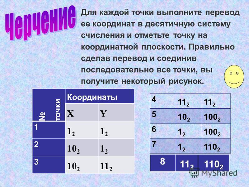 Для каждой точки выполните перевод ее координат в десятичную систему счисления и отметьте точку на координатной плоскости. Правильно сделав перевод и соединив последовательно все точки, вы получите некоторый рисунок. точки Координаты XY 1 1212 1212 2