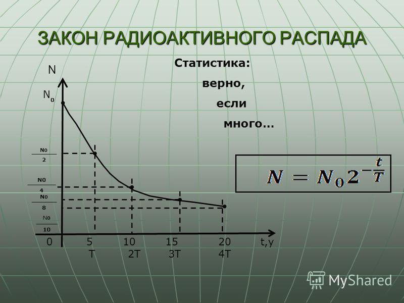 ЗАКОН РАДИОАКТИВНОГО РАСПАДА N 05101520 T2T3T4T t,y N 0 N0N0 2 N0 4 N0N0 8 N0N0 10 Статистика: верно, если много…