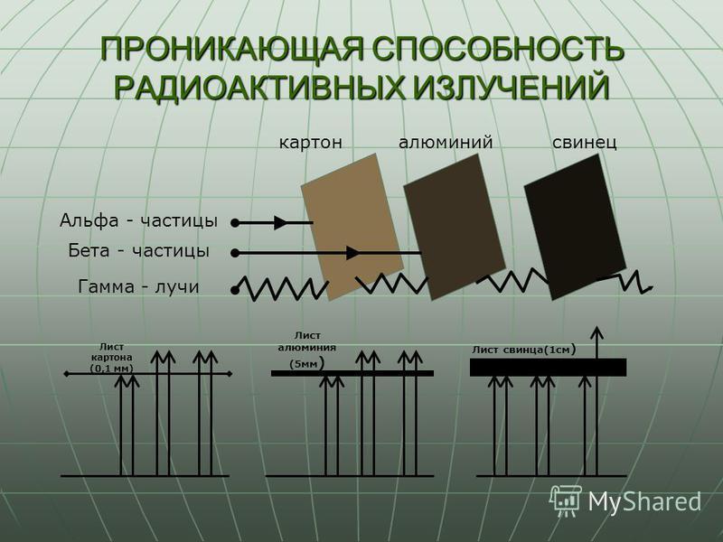 ПРОНИКАЮЩАЯ СПОСОБНОСТЬ РАДИОАКТИВНЫХ ИЗЛУЧЕНИЙ Альфа - частицы Бета - частицы Гамма - лучи картон алюминий свинец Лист алюминия (5 мм ) Лист свинца(1 см ) Лист картона (0,1 мм)