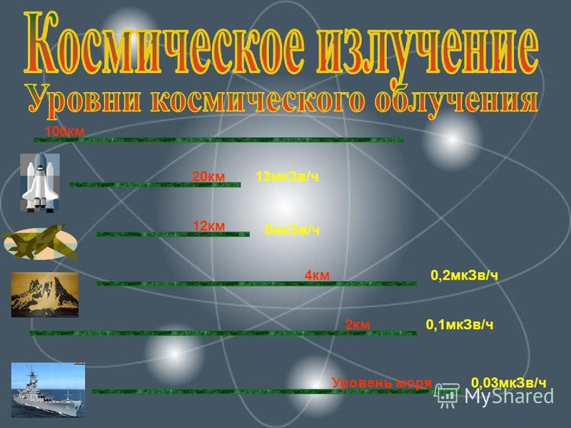 100 км 20 км 12 км 4 км 2 км Уровень моря 0,03 мк Зв/ч 5 мк Зв/ч 0,2 мк Зв/ч 0,1 мк Зв/ч 13 мк Зв/ч