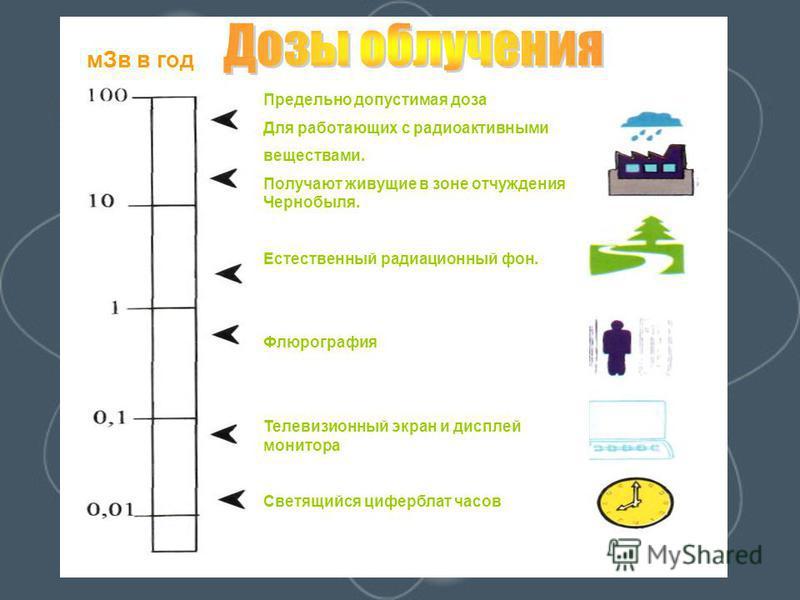 Предельно допустимая доза Для работающих с радиоактивными веществами. Получают живущие в зоне отчуждения Чернобыля. Естественный радиационный фон. Флюрография Телевизионный экран и дисплей монитора Светящийся циферблат часов м Зв в год