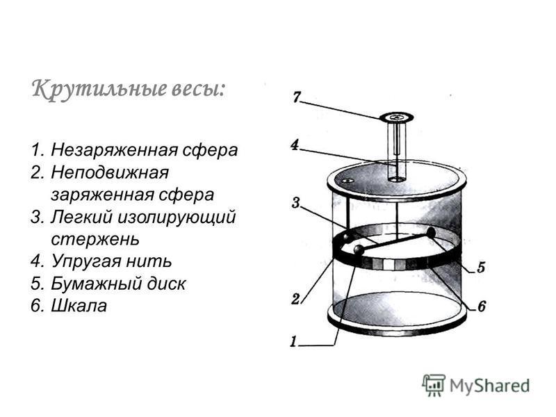 Крутильные весы: 1. Незаряженная сфера 2. Неподвижная заряженная сфера 3. Легкий изолирующий стержень 4. Упругая нить 5. Бумажный диск 6.Шкала