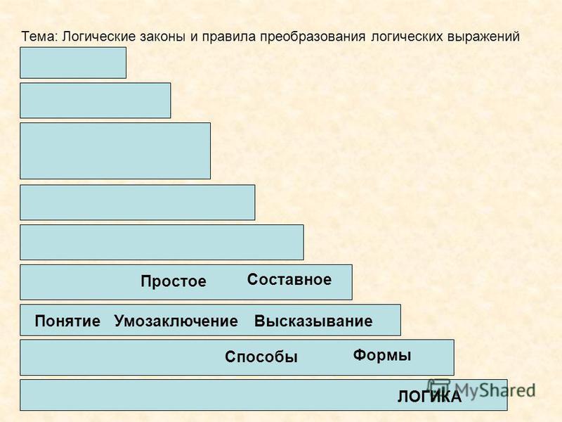 Тема: Логические законы и правила преобразования логических выражений ЛОГИКА Способы Формы Понятие УмозаключениеВысказывание Простое Составное