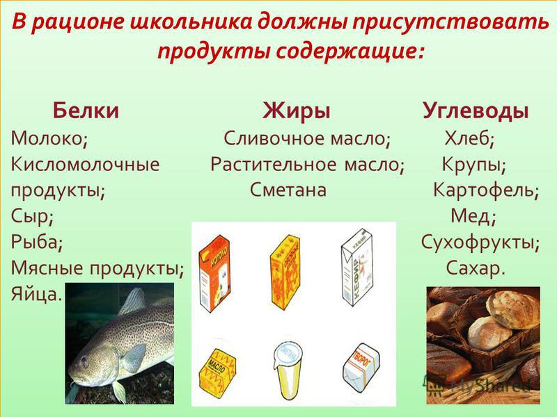 В рационе школьника должны присутствовать продукты содержащие: Белки Жиры Углеводы Молоко; Сливочное масло; Хлеб; Кисломолочные Растительное масло; Крупы; продукты; Сметана Картофель; Сыр; Мед; Рыба; Сухофрукты; Мясные продукты; Сахар. Яйца. В рацион