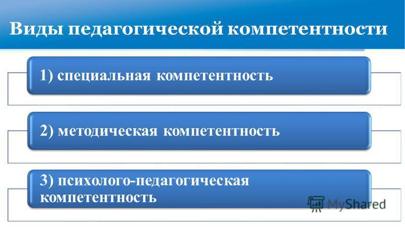 Виды педагогической компетентности 1) специальная компетентность 2) методическая компетентность 3) психолого-педагогическая компетентность