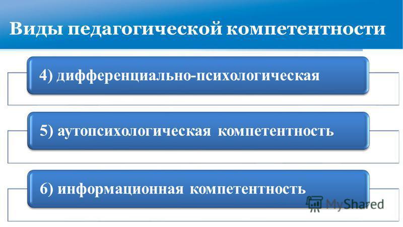 Виды педагогической компетентности 4) дифференциально-психологическая 5) аутопсихологическая компетентность 6) информационная компетентность