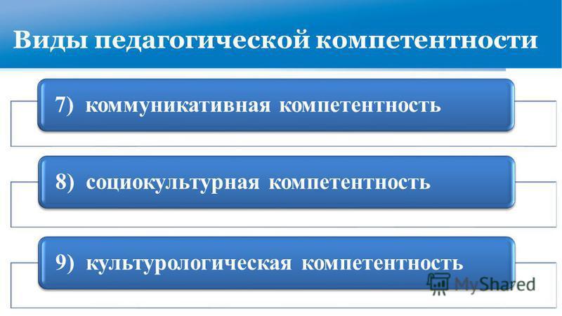 Виды педагогической компетентности 7) коммуникативная компетентность 8) социокультурная компетентность 9) культурологическая компетентность
