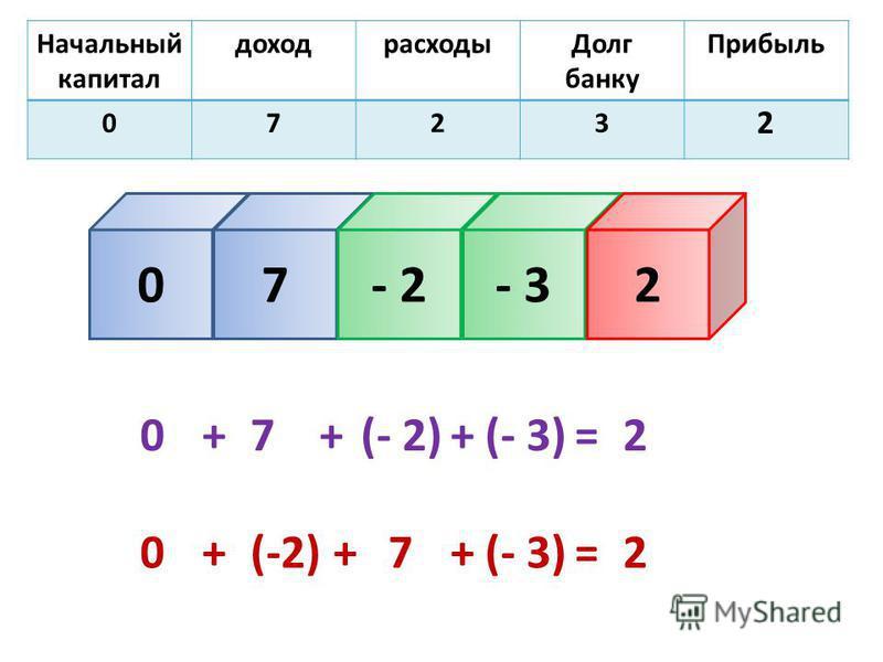 Начальный капитал доход расходы Долг банку Прибыль 0723 07- 2- 32 2 0+7+(- 2)+(- 3)=2 0+(-2)+7+(- 3)=2