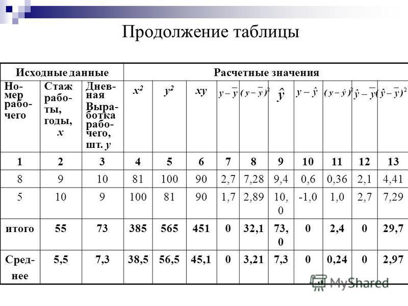 Продолжение таблицы Исходные данные Расчетные значения Но- мер рабо- чего Стаж рабо- ты, годы, x Днев- ная Выра- ботка рабо- чего, шт. y x2x2 y2y2 xy 12345678910111213 891081100902,77,289,40,60,362,14,41 510910081901,72,8910, 0 -1,01,02,77,29 итого 5