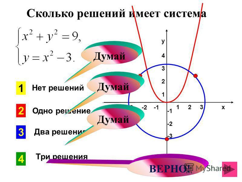 Сколько решений имеет система 1 2 3 х -3 -2 -1 у 4321 у 4321 -2 -3 4 3 2 1 Думай Нет решений Одно решение Два решения Три решения ВЕРНО! Думай