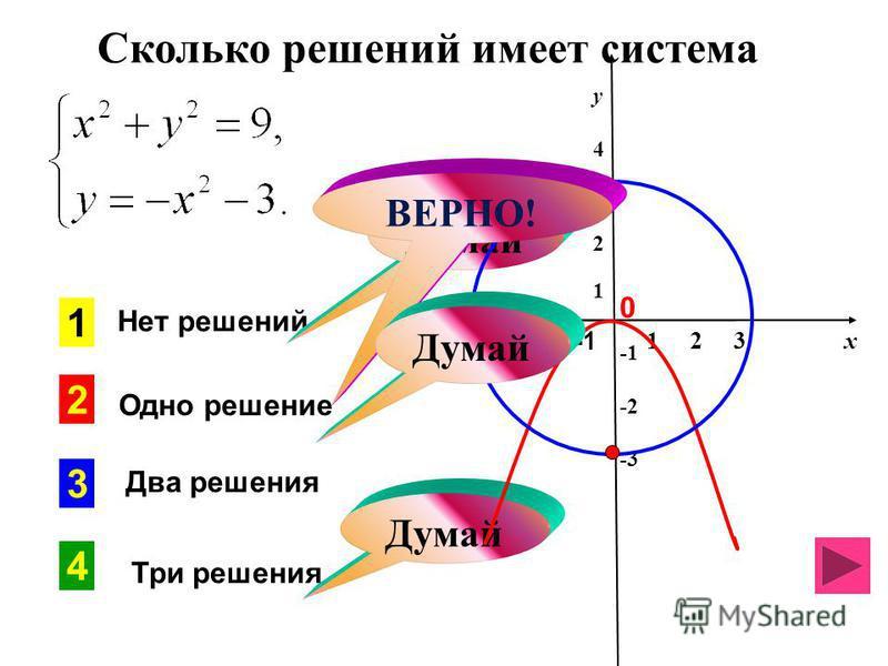 Сколько решений имеет система 1 2 3 х -3 -2 -1 у 4321 у 4321 -2 -3 2 3 1 4 Думай Нет решений Одно решение Два решения Три решения Думай ВЕРНО! Думай 0