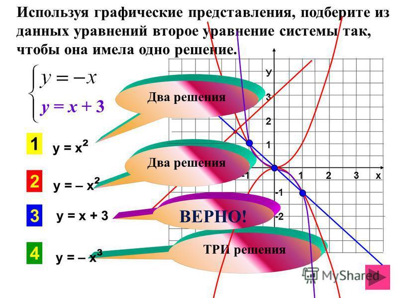 Используя графические представления, подберите из данных уравнений второе уравнение системы так, чтобы она имела одно решение. 1 2 3 х -3 -2 -1 У321У321 -2 -3 -4 3 1 2 4 ТРИ решения у = х ² у = – х ² у = х + 3 у = – х ³ Два решения у = х + 3 ВЕРНО!