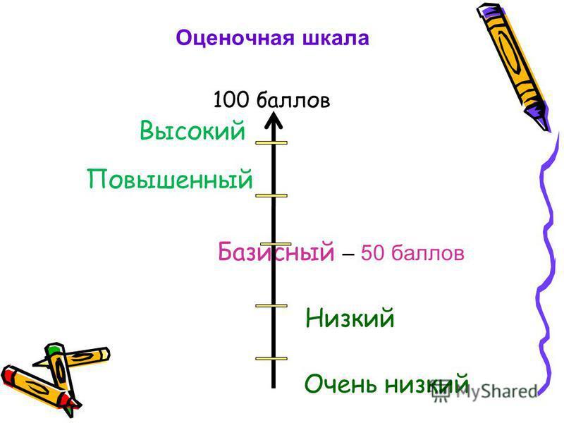 Оценочная шкала Высокий Повышенный Базисный – 50 баллов Низкий Очень низкий 100 баллов