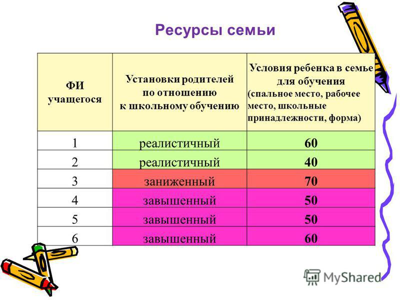 Ресурсы семьи ФИ учащегося Установки родителей по отношению к школьному обучению Условия ребенка в семье для обучения (спальное место, рабочее место, школьные принадлежности, форма) 1 реалистичный 60 2 реалистичный 40 3 заниженный 70 4 завышенный 50