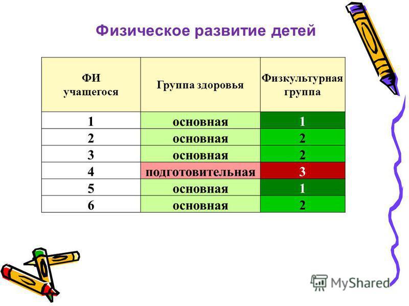 Физическое развитие детей ФИ учащегося Группа здоровья Физкультурная группа 1 основная 1 2 2 3 2 4 подготовительная 3 5 основная 1 6 2