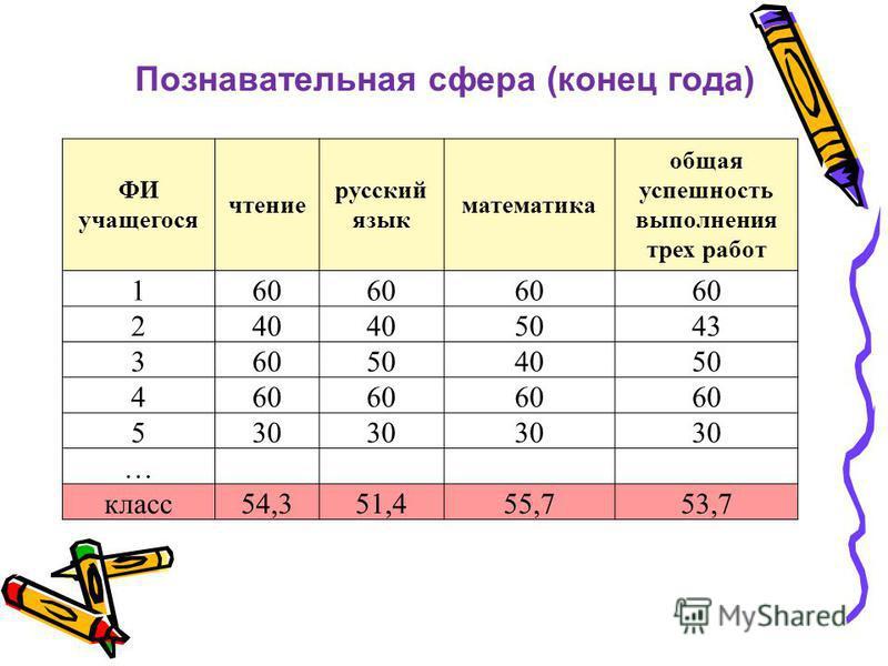 Познавательная сфера (конец года) ФИ учащегося чтение русский язык математика общая успешность выполнения трех работ 160 240 5043 360504050 460 530 … класс 54,351,455,753,7