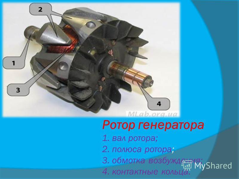 Ротор генератора 1. вал ротора; 2. полюса ротора; 3. обмотка возбуждения; 4. контактные кольца.