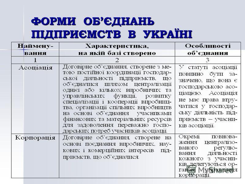 ФОРМИ ОБЄДНАНЬ ПІДПРИЄМСТВ В УКРАЇНІ