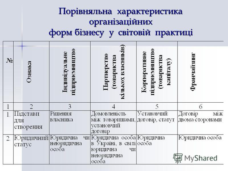 Порівняльна характеристика організаційних форм бізнесу у світовій практиці